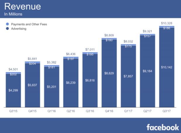 FB Ad Revenue