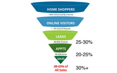 NEW CONVERSION RATES FOR ONLINE SALES – ICYMI