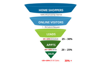 New Conversion Rates For Online Sales