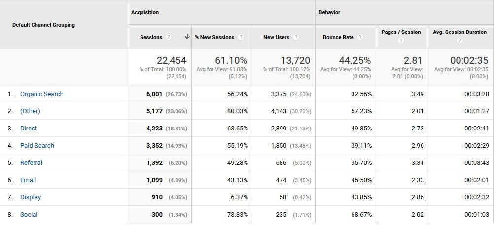 google analytics for home builders - custom channels